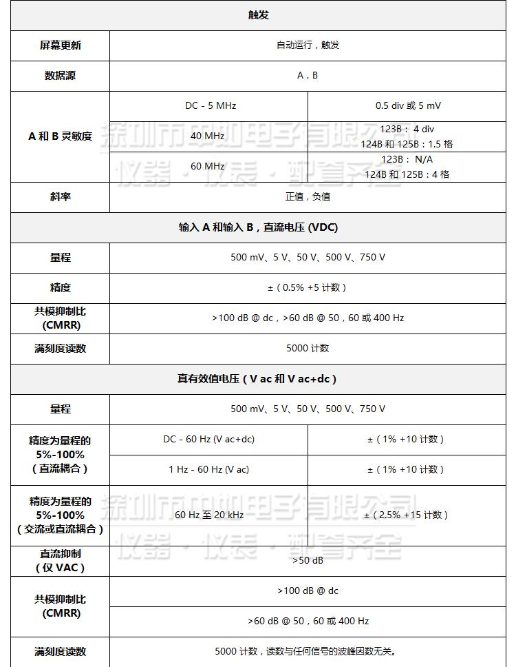福禄克-123B,124B,125B-详情_06.jpg